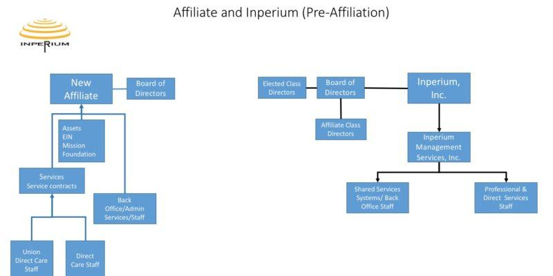inperium_PreAffiliation